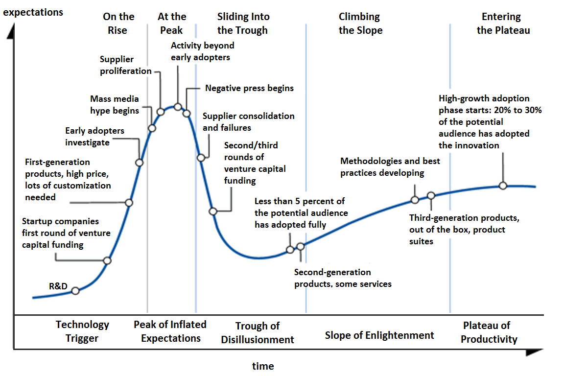 Image result for bitcoin hype cycle