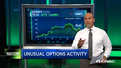Pete Najarian Sees Unusual Option Activity In $LOW
