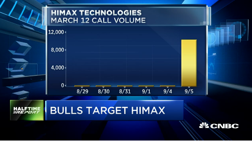 Pete Najarian Sees Unusual Option Activity In $HIMX