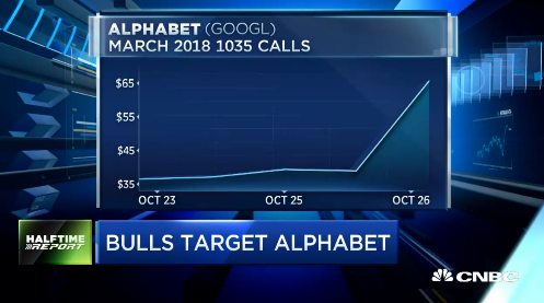 Pete Najarian Sees Unusual Option Activity In $GOOGL & $MSFT