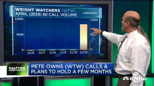 Pete Najarian Sees Unusual Option Activity In $WTW & $GM