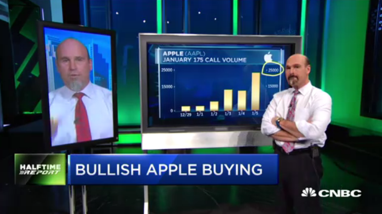 Najarian Brothers See Unusual Option Activity In $AAPL & $TXT