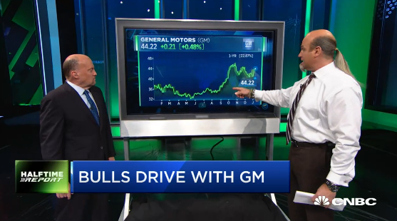 Pete Najarian Sees Unusual Option Activity In $GM & $KRE With @jimcramer
