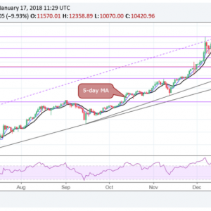 As Bitcoin's Slide Continues, Prices Look Towards $8K Via @CoinDesk