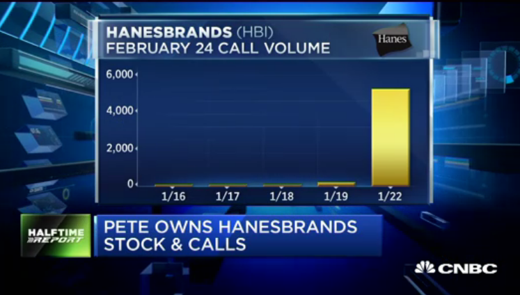 Pete Najarian Sees Unusual Option Activity In $HBI, $DAL & $JUNO