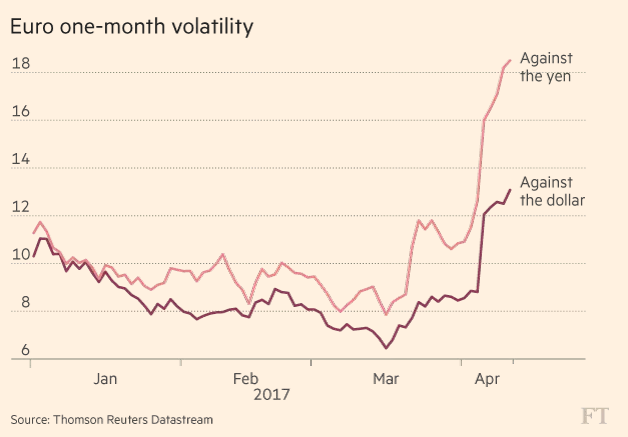 Euro Currency Volatility And European Market Vol Tumble Into French Elections