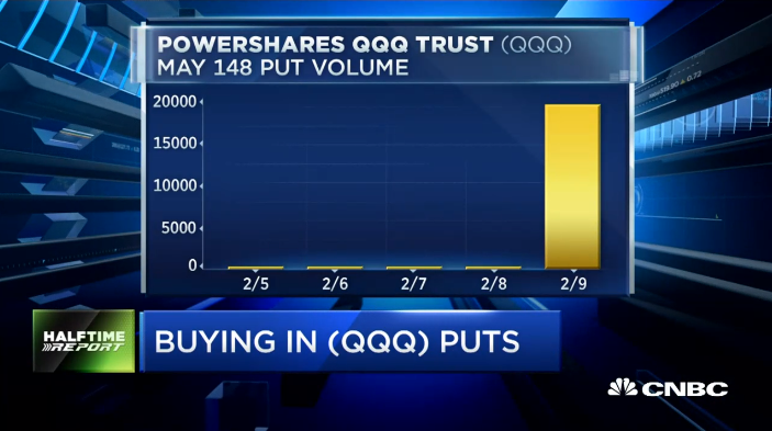 Pete Najarian Sees Unusual Option Activity In $QQQ & $V