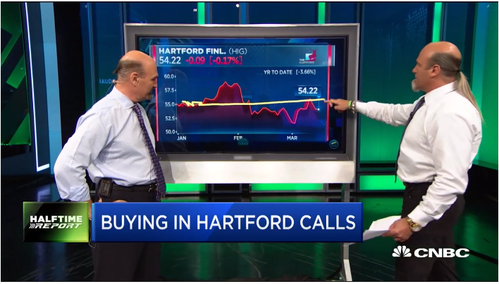 Najarian Brothers See Unusual Option Activity In $HIG & $PYPL