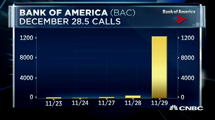Call Prices Triple Intraday In $BAC