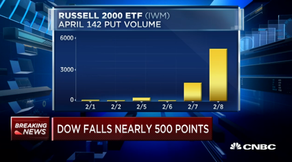 How $IWM Bears Turned Quick Gains
