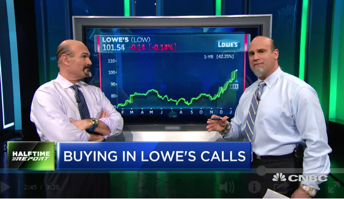 $LOW Call Prices Soar Eightfold