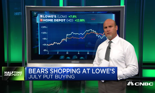 $LOW Bears Nail 300% Profit In A Day