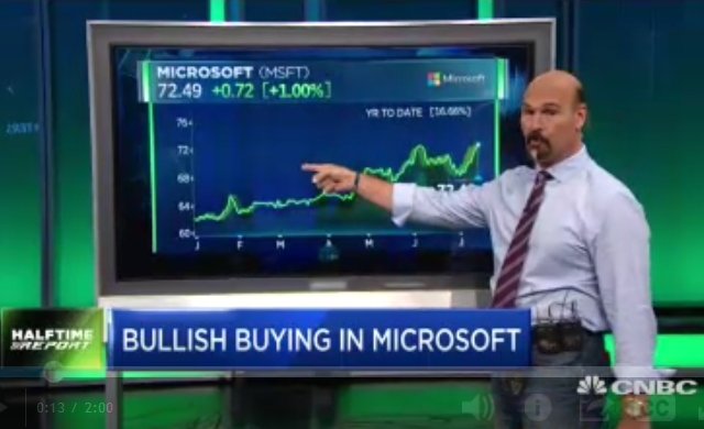 Patience Pays Off For $MSFT Bulls