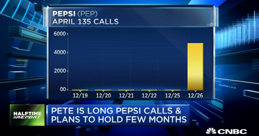 $PEP Call Buyers Cash In At Highs