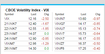 VIX Goes Back Into Contango